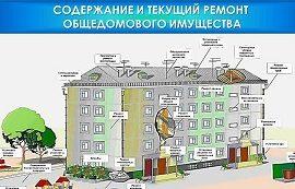Что такое содержание жилья? Какие работы входят в тариф по содержанию?